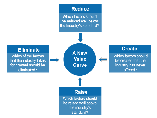 Blue Ocean Strategy Four Actions Framework